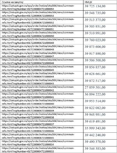 На рынке соцпитания Петербурга сохраняется ситуация с дроблением госконтрактов. 9640.jpeg