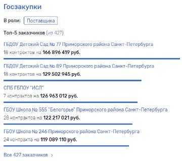 На рынке соцпитания Петербурга сохраняется ситуация с дроблением госконтрактов. 9643.jpeg
