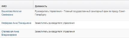 Экс-замы Башкетовой заняли ведущие посты в медицинской сфере Петербурга. 9788.jpeg