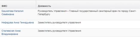 Дружба с Башкетовой могла отразиться на карьере её бывших заместителей. 9795.jpeg