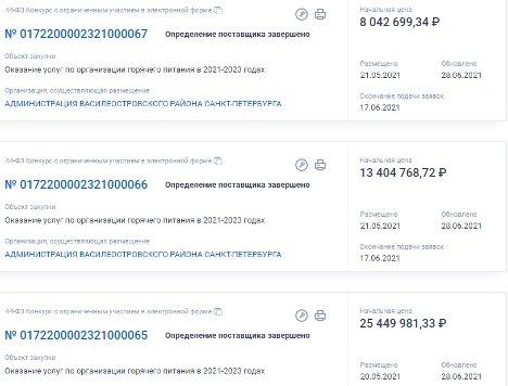 Питание детсадовцев Василеостровского района оценили почти в 130 миллионов рублей. 9947.jpeg